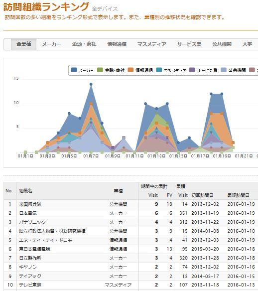 Cocolog_visit_ranking_1