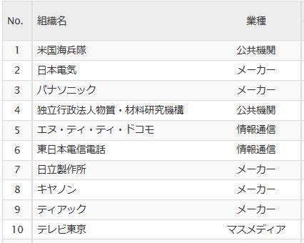 Cocolog_visit_ranking_4